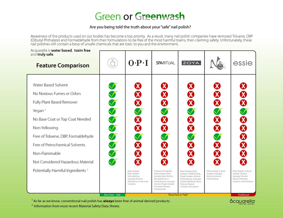 GreenComparison